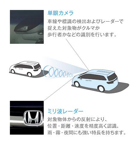 http://www.h-cars.co.jp/news/images/150122_odyssey02.jpg